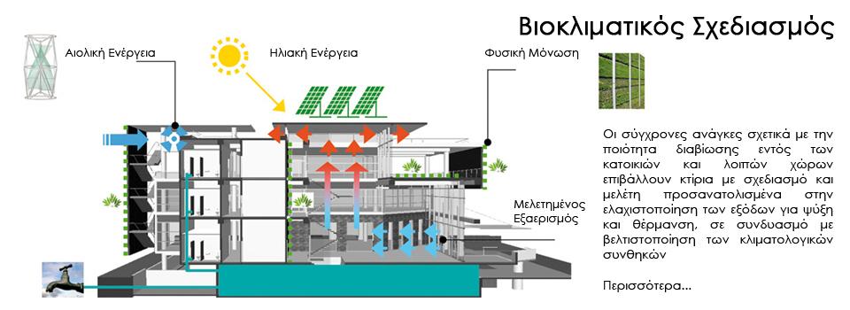 bioklimatikos-sxediasmos